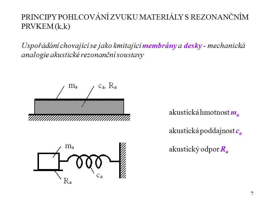 PRINCIPY POHLCOVÁNÍ ZVUKU MATERIÁLY S REZONANČNÍM PRVKEM (k,k)