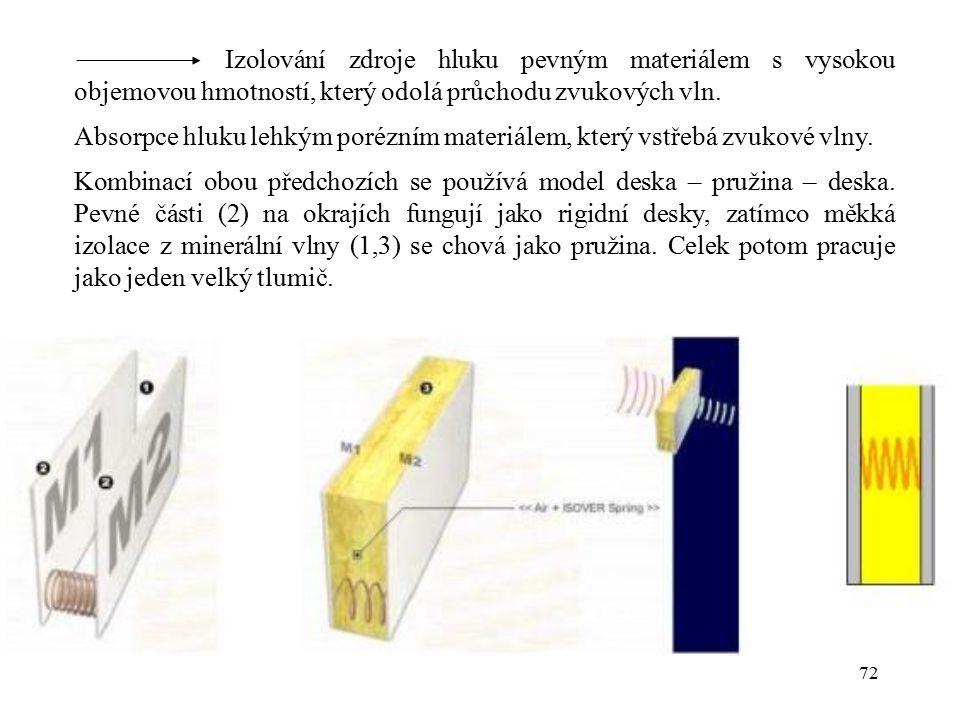 Izolování zdroje hluku pevným materiálem s vysokou objemovou hmotností, který odolá průchodu zvukových vln.