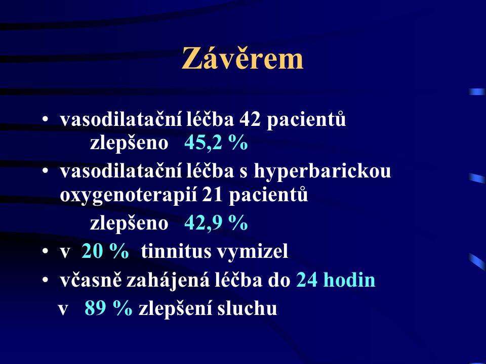 Závěrem vasodilatační léčba 42 pacientů zlepšeno 45,2 %