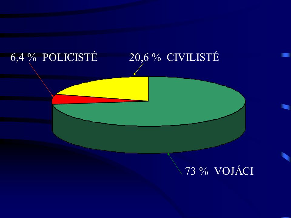 6,4 % POLICISTÉ 20,6 % CIVILISTÉ 73 % VOJÁCI