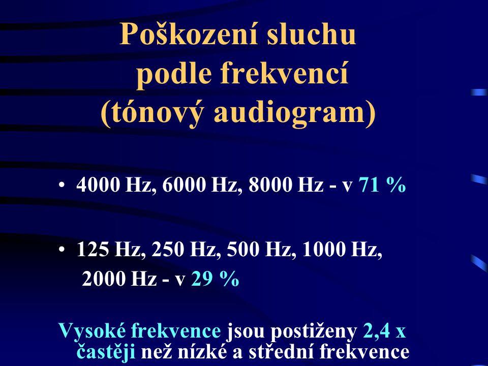 Poškození sluchu podle frekvencí (tónový audiogram)