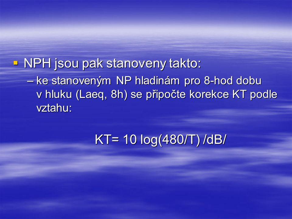 NPH jsou pak stanoveny takto: