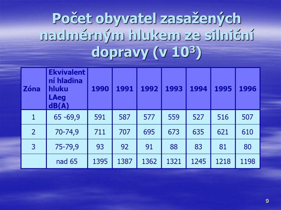 Počet obyvatel zasažených nadměrným hlukem ze silniční dopravy (v 103)
