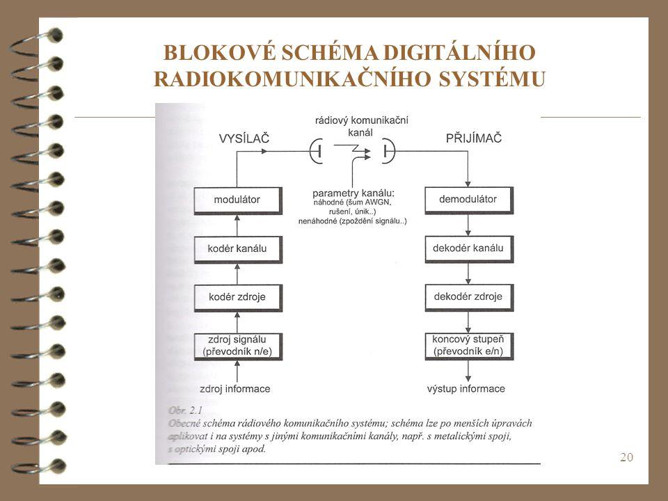 BLOKOVÉ SCHÉMA DIGITÁLNÍHO RADIOKOMUNIKAČNÍHO SYSTÉMU
