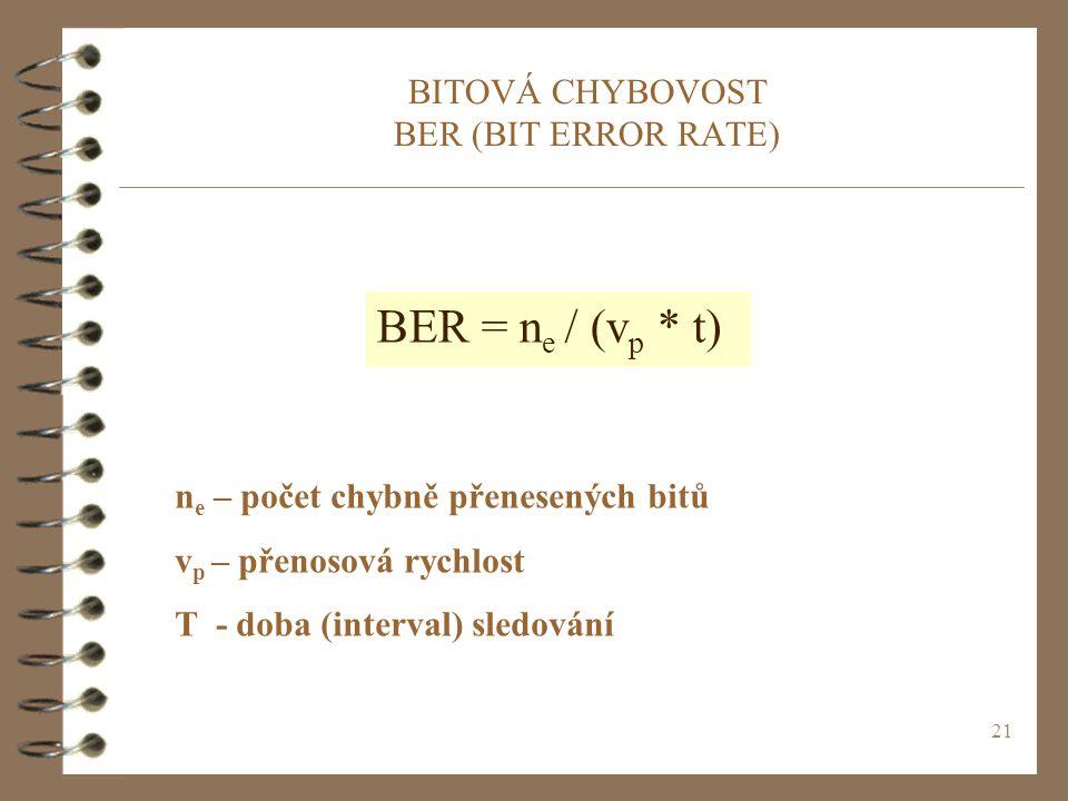 BITOVÁ CHYBOVOST BER (BIT ERROR RATE)