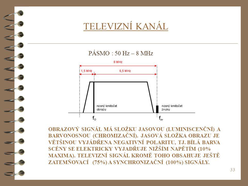 TELEVIZNÍ KANÁL PÁSMO : 50 Hz – 8 MHz