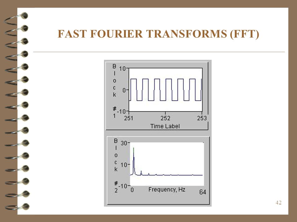 FAST FOURIER TRANSFORMS (FFT)