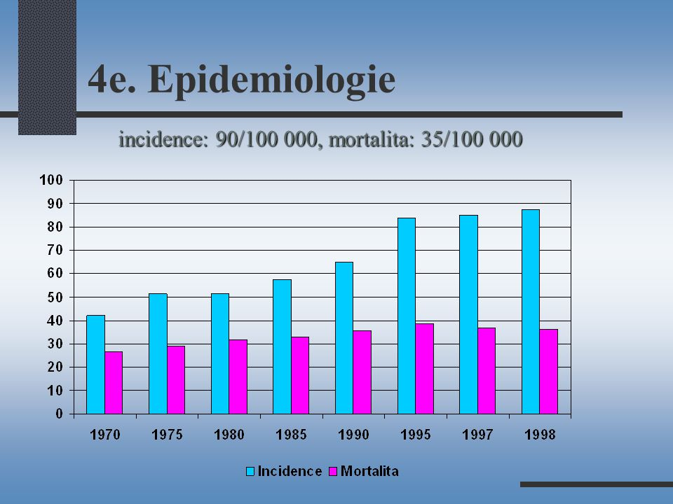 4e. Epidemiologie incidence: 90/100 000, mortalita: 35/100 000
