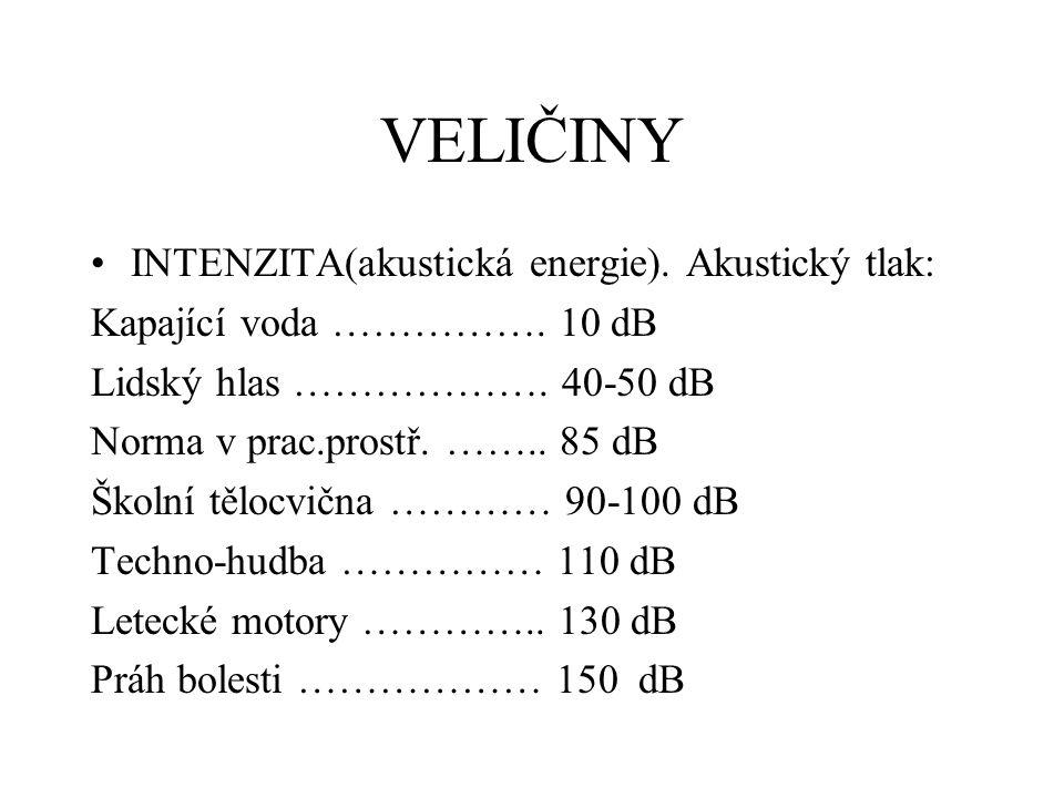 VELIČINY INTENZITA(akustická energie). Akustický tlak: