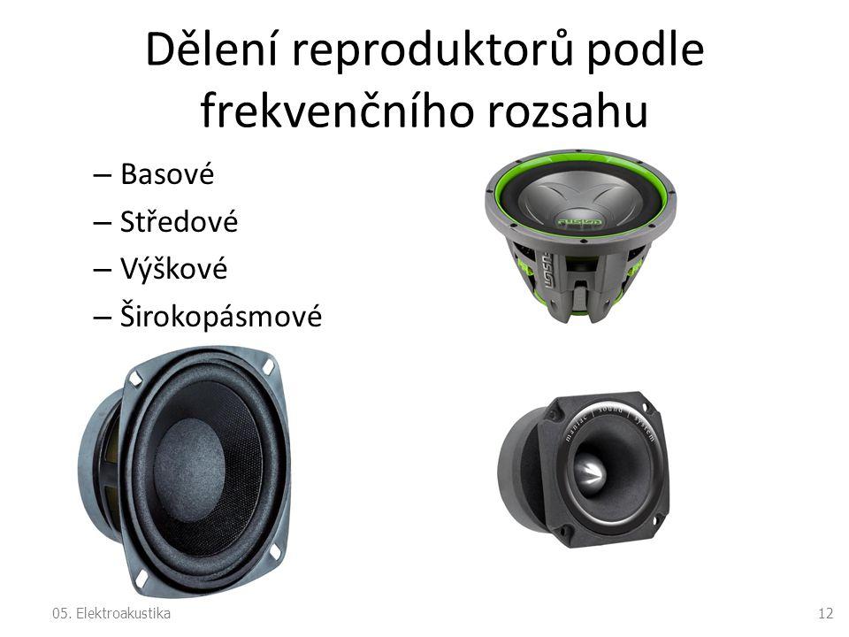 Dělení reproduktorů podle frekvenčního rozsahu