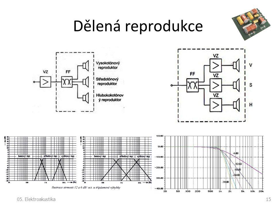 Dělená reprodukce 05. Elektroakustika