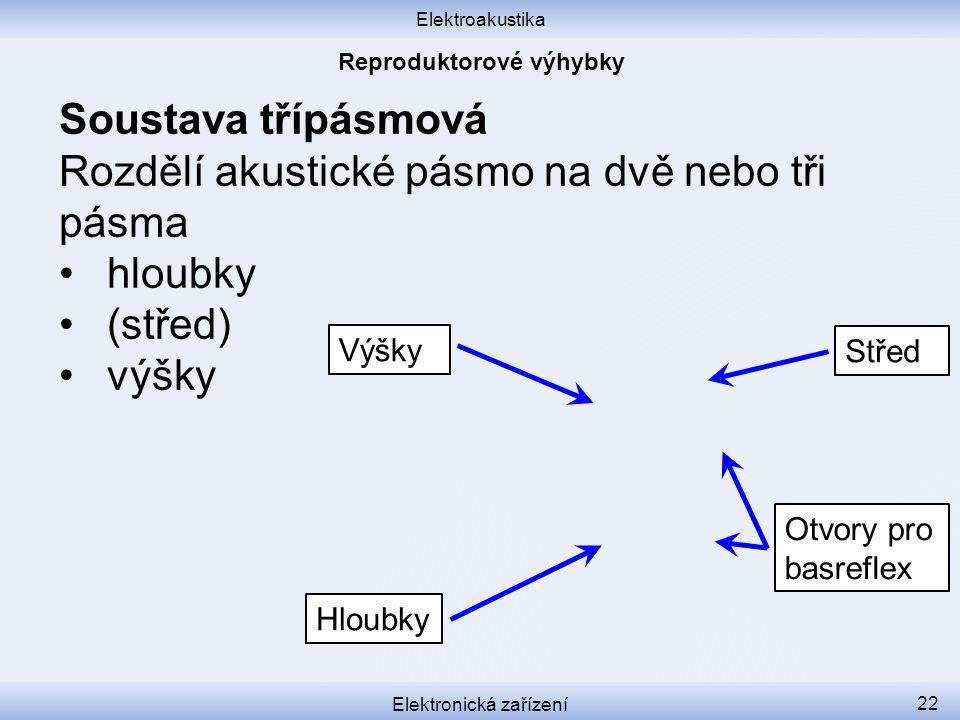 Reproduktorové výhybky