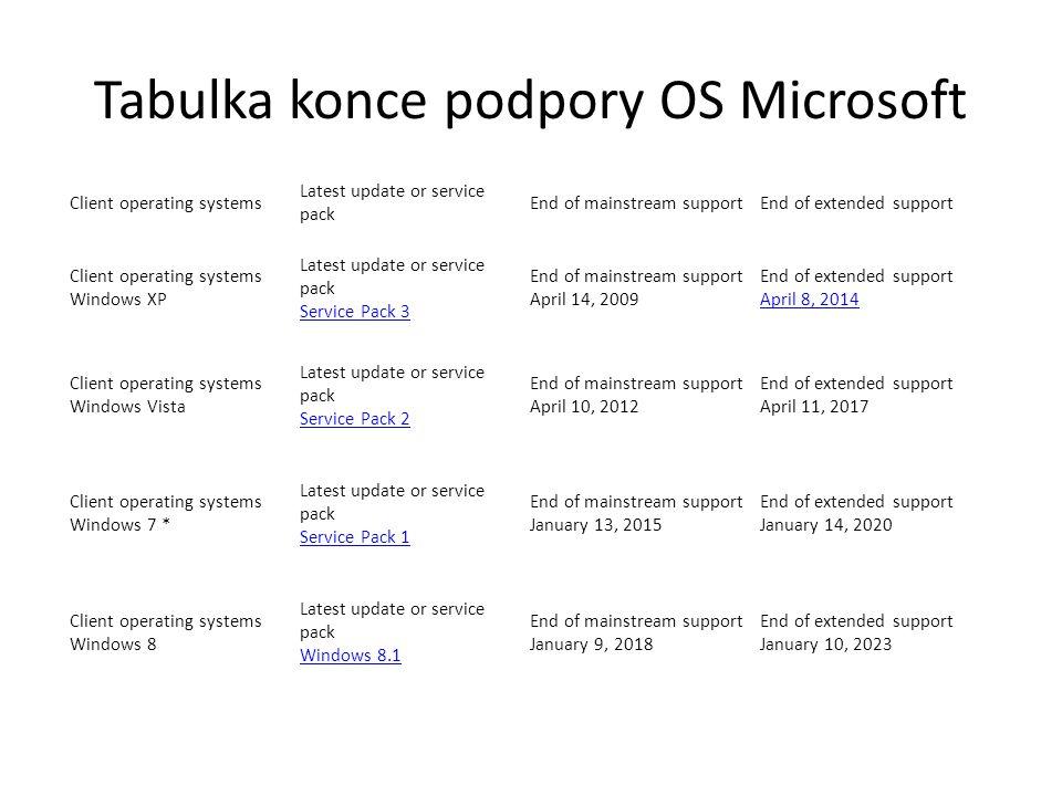 Tabulka konce podpory OS Microsoft