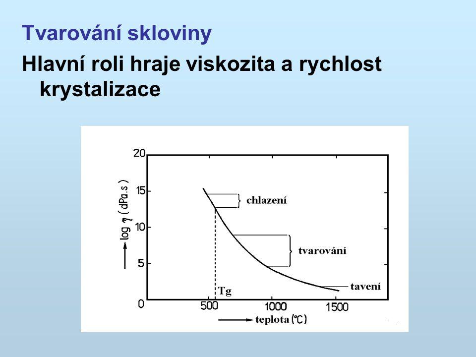 Tvarování skloviny Hlavní roli hraje viskozita a rychlost krystalizace
