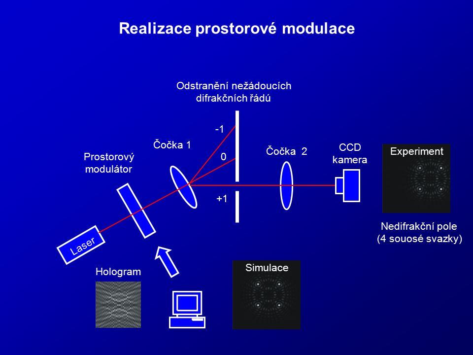 Realizace prostorové modulace