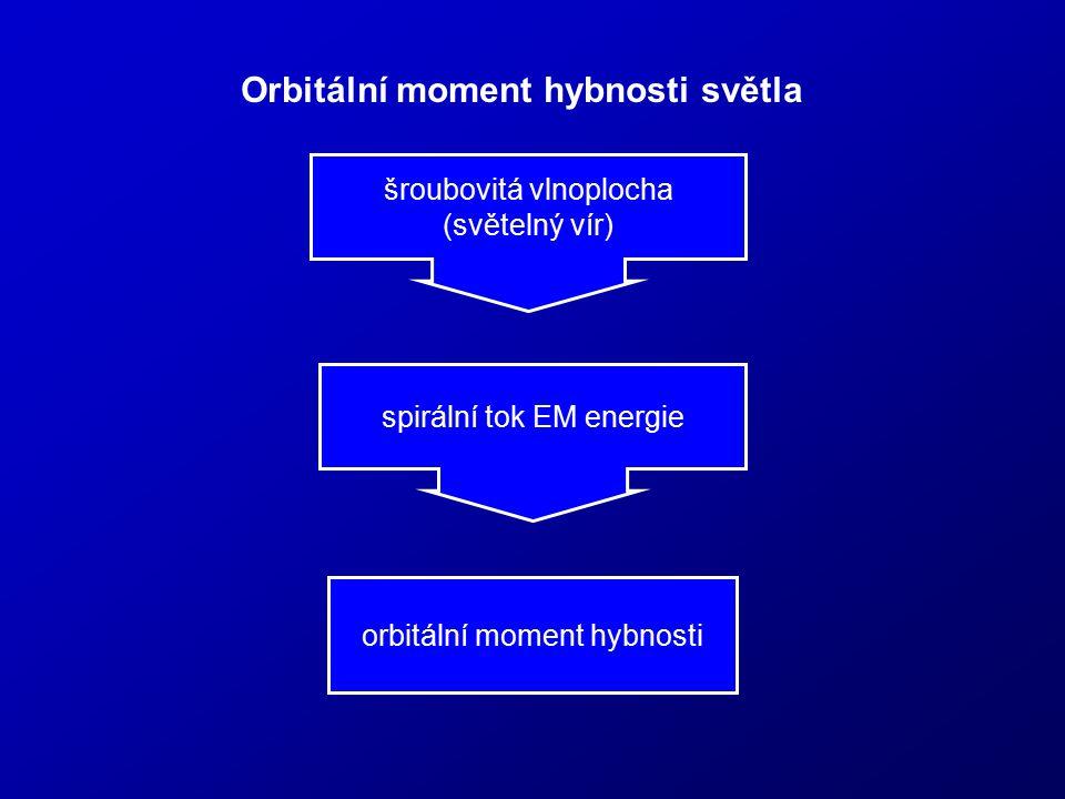 Orbitální moment hybnosti světla