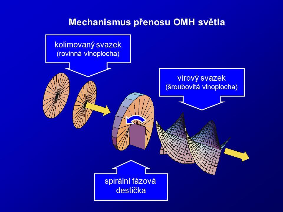 Mechanismus přenosu OMH světla