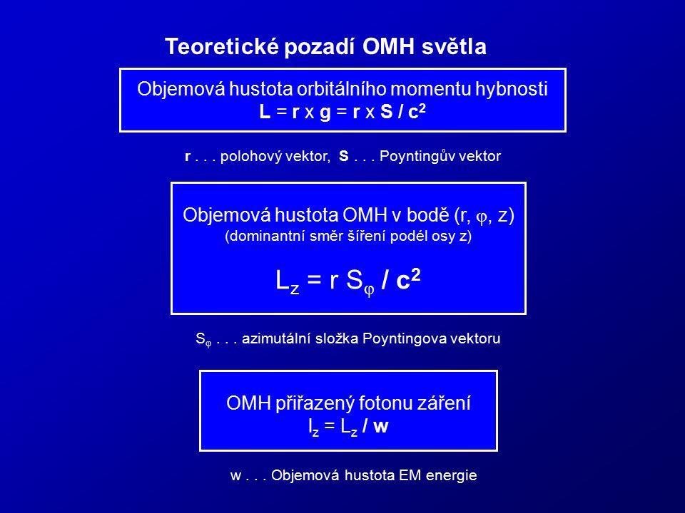 Teoretické pozadí OMH světla