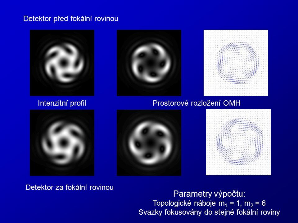 Parametry výpočtu: Detektor před fokální rovinou Intenzitní profil