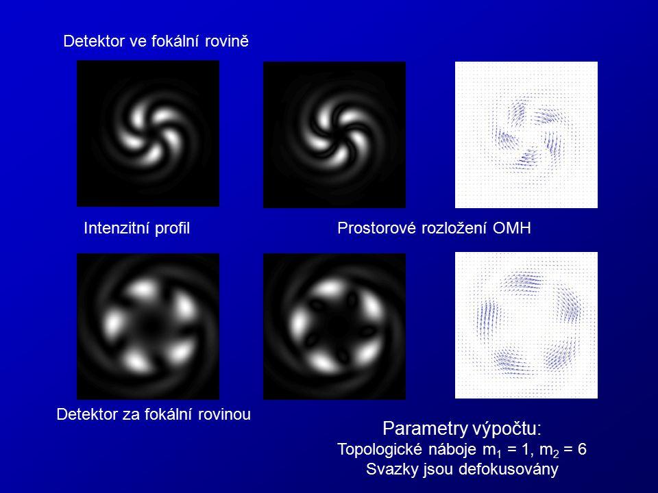 Parametry výpočtu: Detektor ve fokální rovině Intenzitní profil