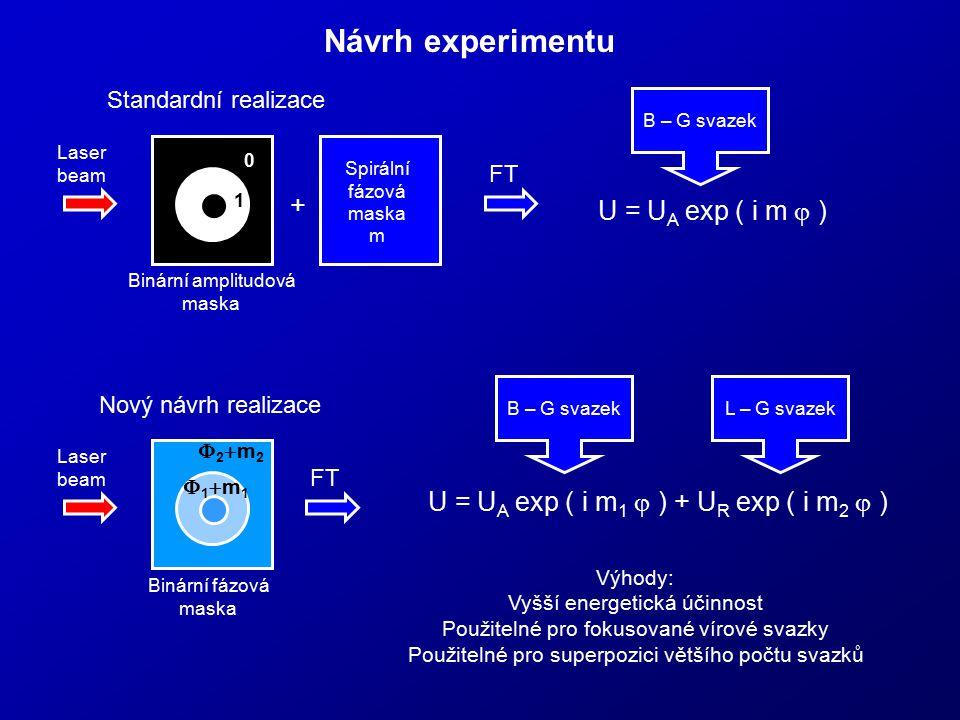 Návrh experimentu + U = UA exp ( i m j )