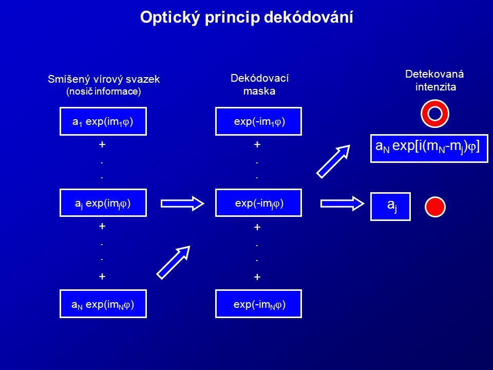 Optický princip dekódování