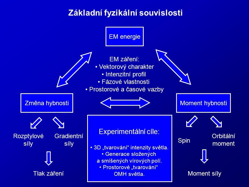 Základní fyzikální souvislosti