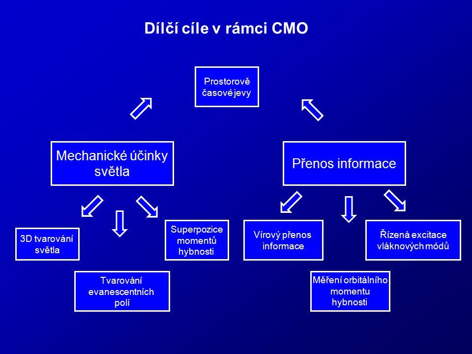 Dílčí cíle v rámci CMO Mechanické účinky Přenos informace světla