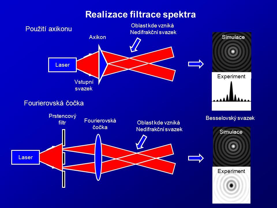 Realizace filtrace spektra