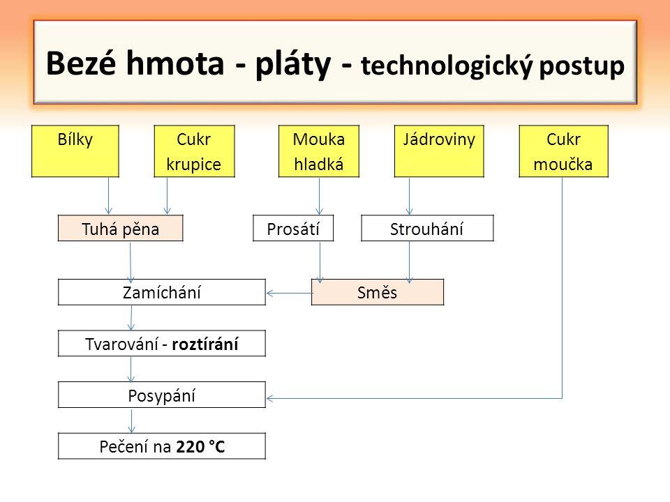 Bezé hmota - pláty - technologický postup