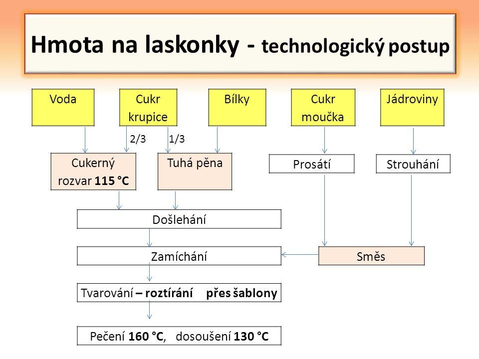 Hmota na laskonky - technologický postup