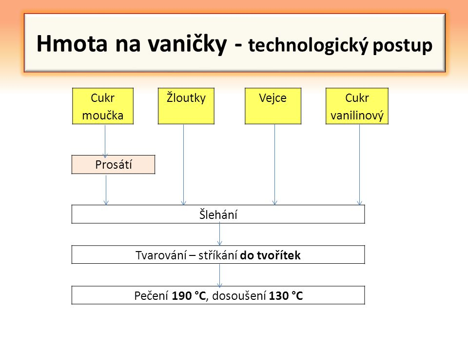 Hmota na vaničky - technologický postup