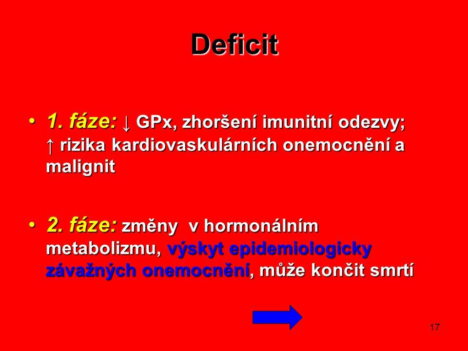 Deficit 1. fáze: ↓ GPx, zhoršení imunitní odezvy; ↑ rizika kardiovaskulárních onemocnění a malignit.