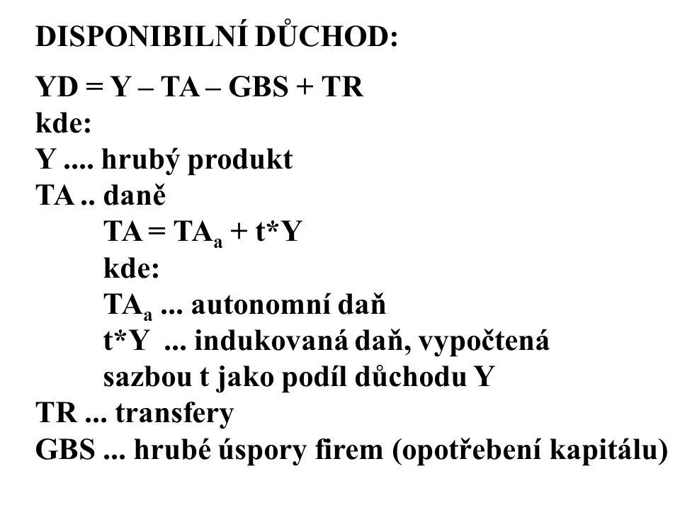 DISPONIBILNÍ DŮCHOD: YD = Y – TA – GBS + TR. kde: Y .... hrubý produkt. TA .. daně. TA = TAa + t*Y.