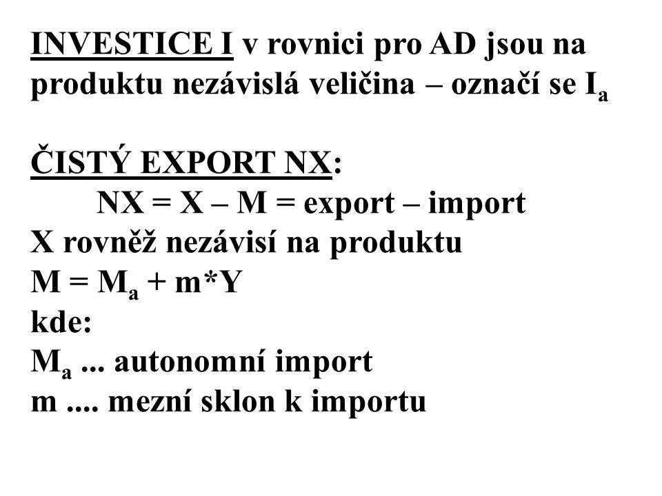 INVESTICE I v rovnici pro AD jsou na produktu nezávislá veličina – označí se Ia