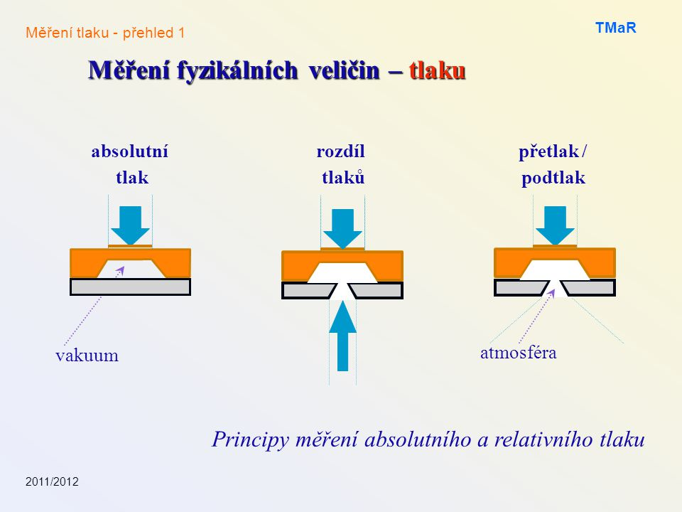 Principy měření absolutního a relativního tlaku
