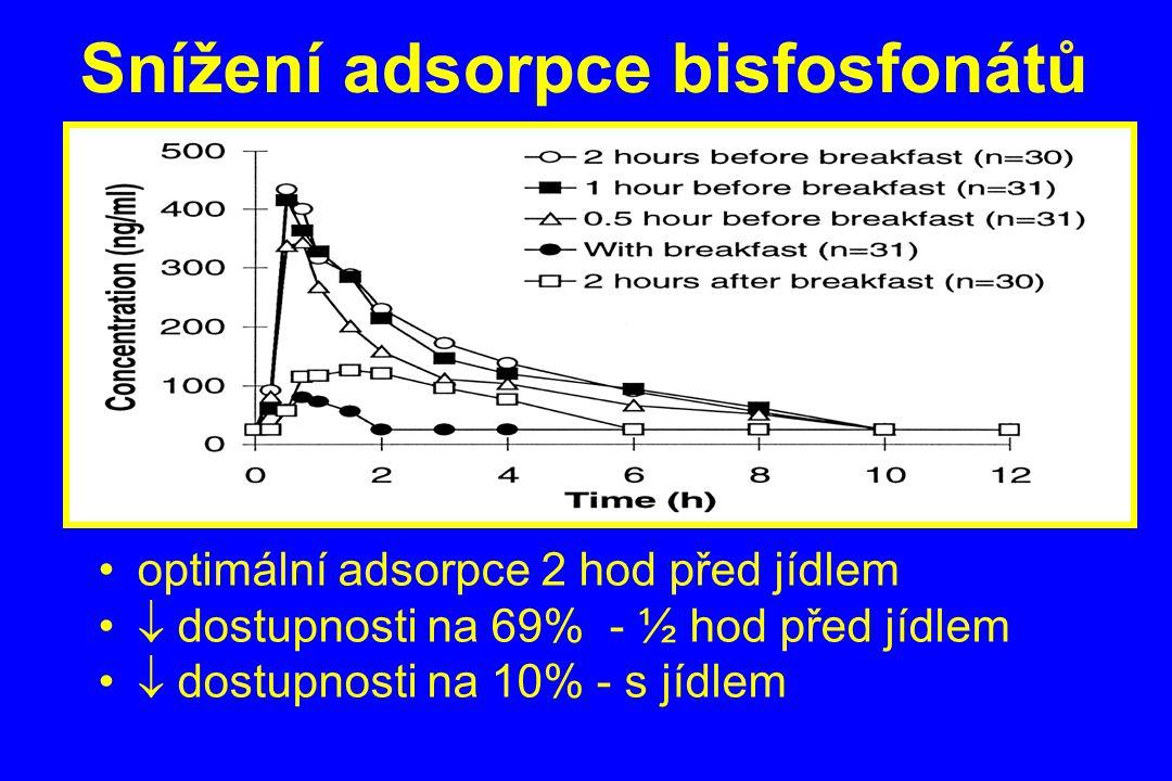 Snížení adsorpce bisfosfonátů
