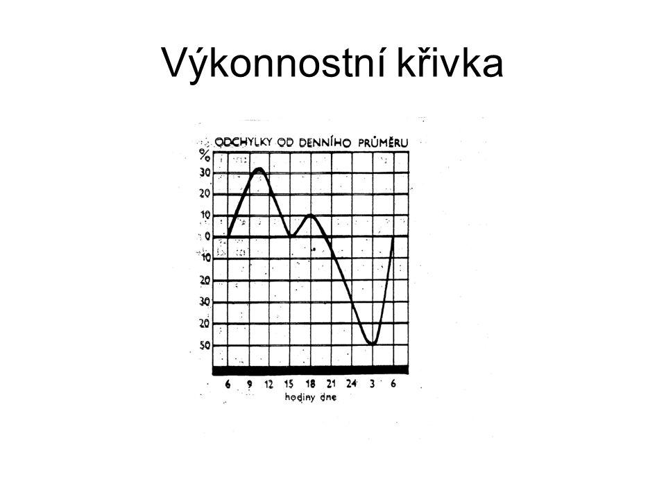 Výkonnostní křivka