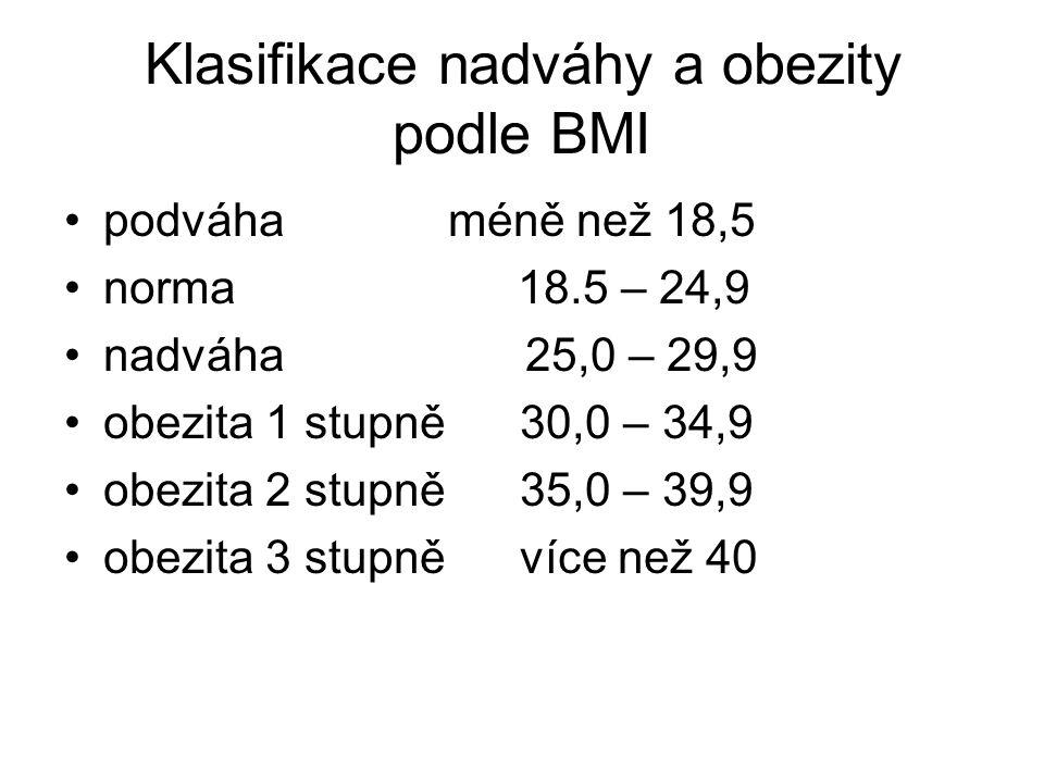 Klasifikace nadváhy a obezity podle BMI
