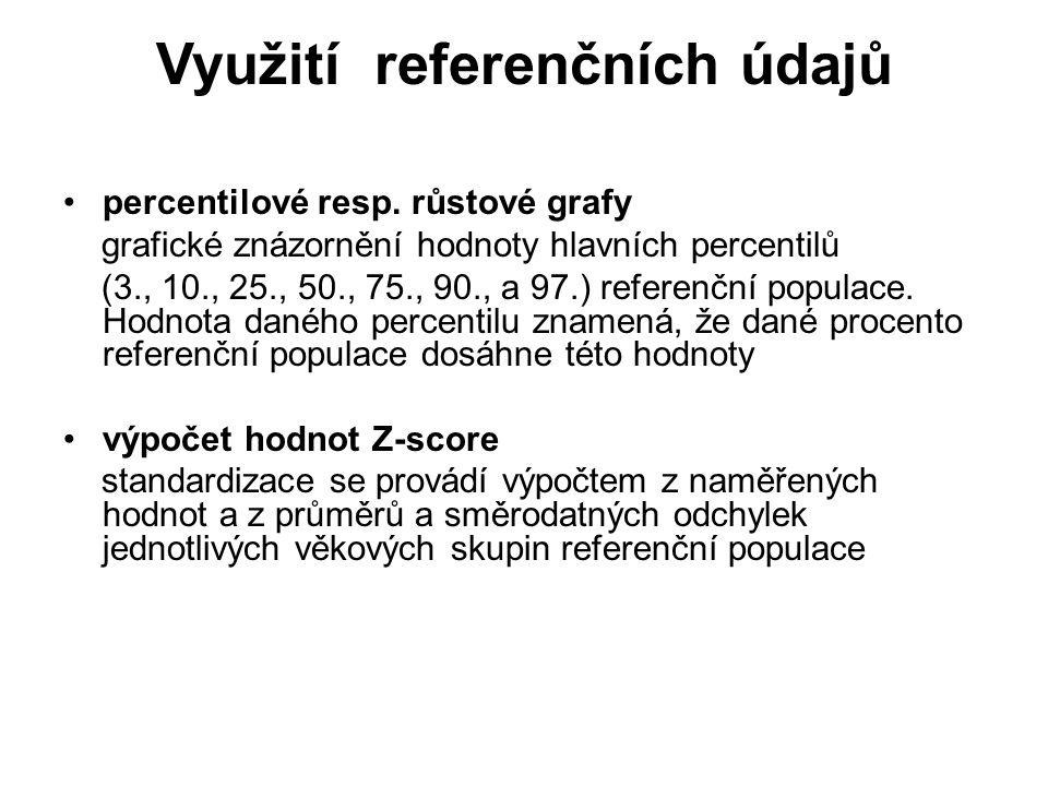 Využití referenčních údajů