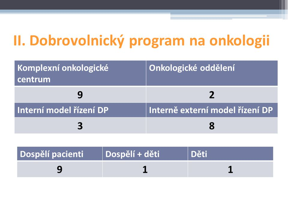 II. Dobrovolnický program na onkologii