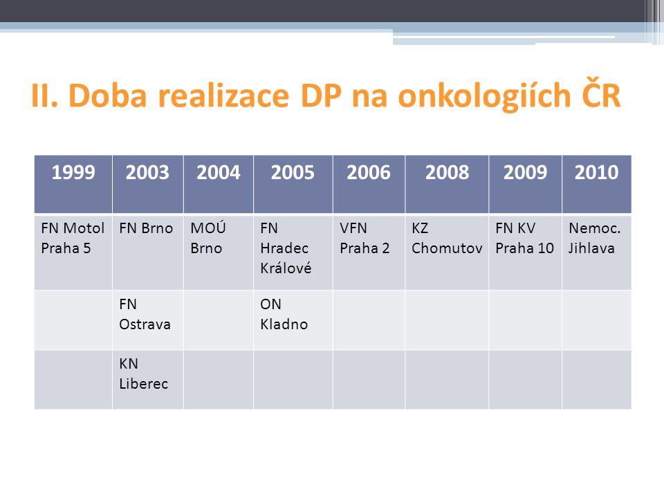 II. Doba realizace DP na onkologiích ČR