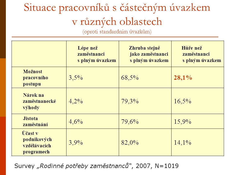 Situace pracovníků s částečným úvazkem v různých oblastech (oproti standardním úvazkům)