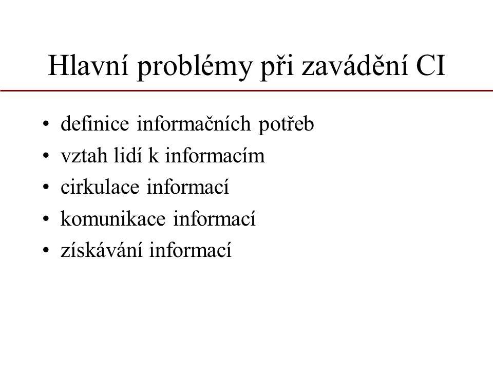 Hlavní problémy při zavádění CI