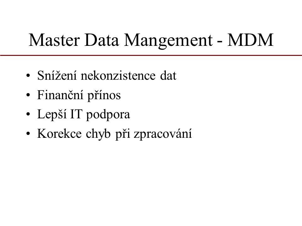 Master Data Mangement - MDM