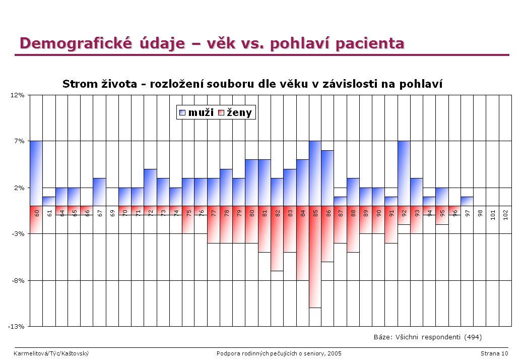 Demografické údaje – věk vs. pohlaví pacienta