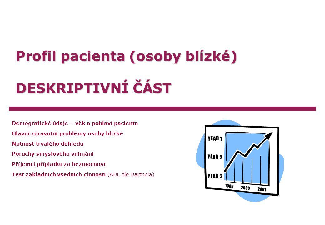 Profil pacienta (osoby blízké) DESKRIPTIVNÍ ČÁST