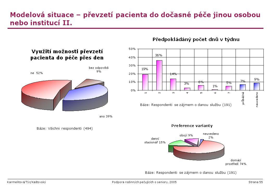 Modelová situace – převzetí pacienta do dočasné péče jinou osobou nebo institucí II.