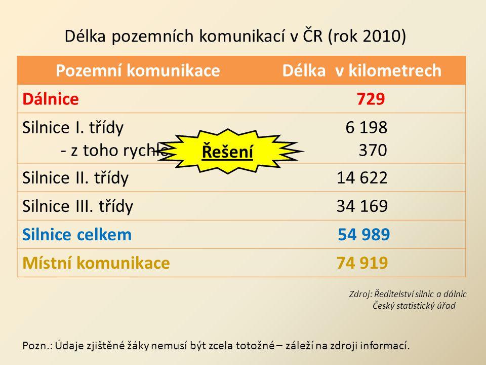 Pozemní komunikace Délka v kilometrech 729 54 989 74 919 Řešení