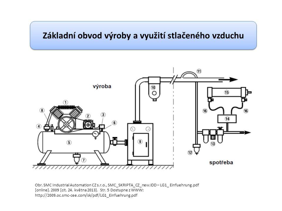 Základní obvod výroby a využití stlačeného vzduchu